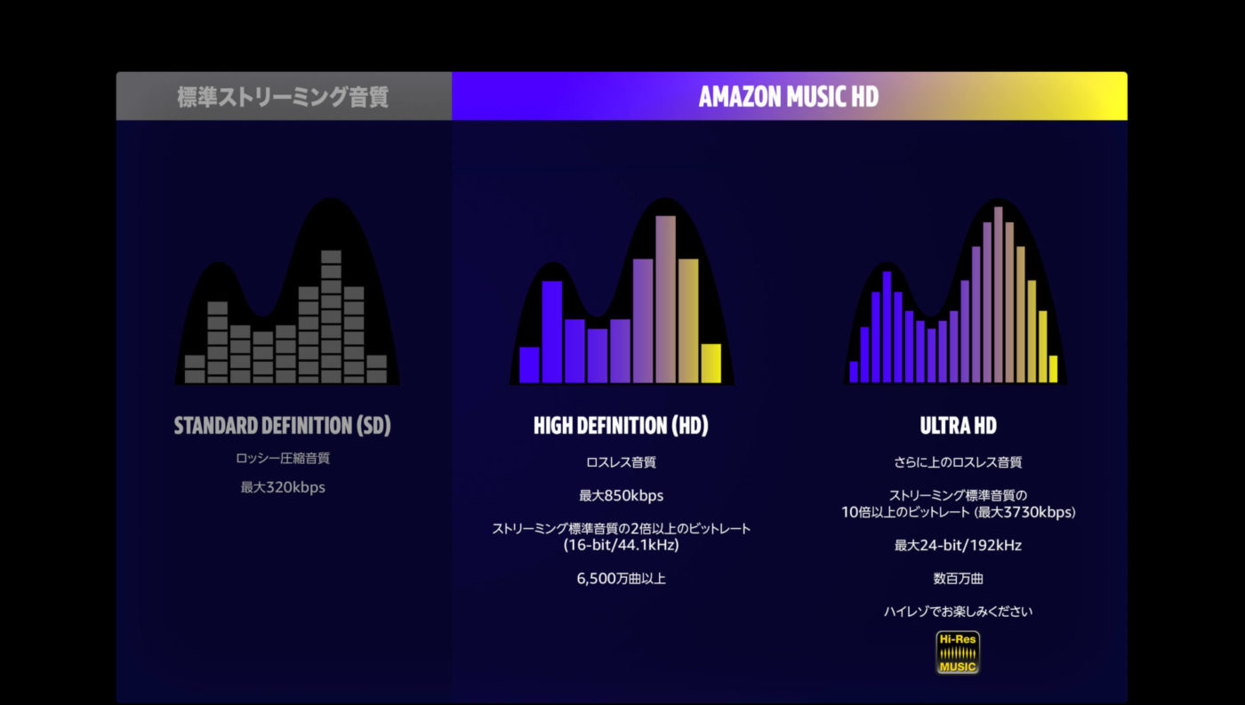 Amazon Music HD 音質
