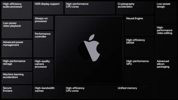 Apple Silicon(アップルシリコン)
